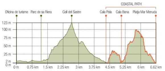 Cala Pola Route